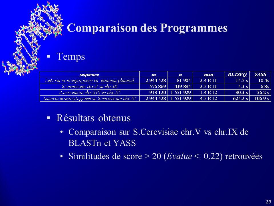 25 Comparaison des Programmes Temps Résultats obtenus Comparaison sur S.Cerevisiae chr.V vs chr.IX de BLASTn et YASS Similitudes de score > 20 (Evalue
