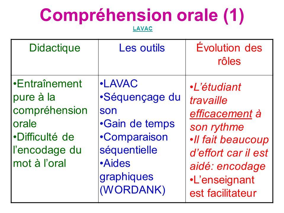 Compréhension orale (1) LAVACLAVAC DidactiqueLes outilsÉvolution des rôles Entraînement pure à la compréhension orale Difficulté de lencodage du mot à
