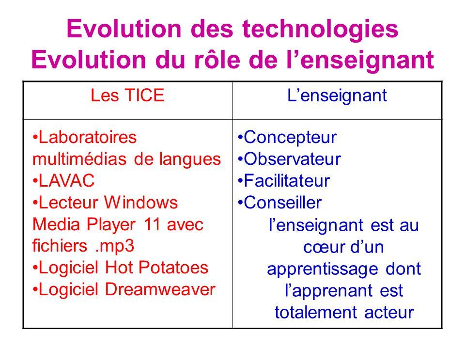Evolution des technologies Evolution du rôle de lenseignant Les TICELenseignant Laboratoires multimédias de langues LAVAC Lecteur Windows Media Player
