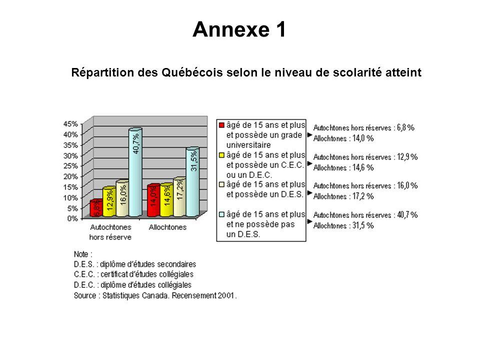 Annexe 1 Répartition des Québécois selon le niveau de scolarité atteint