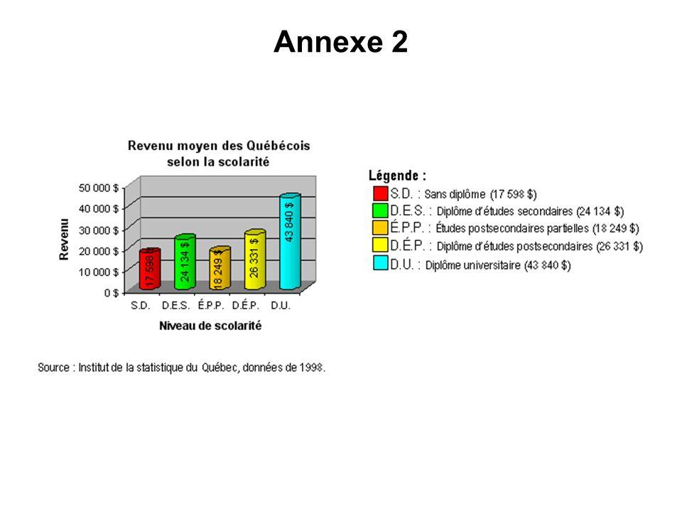 Annexe 3