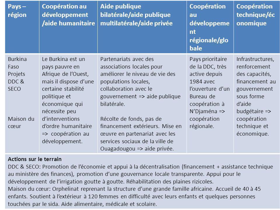 13 Pays – région Coopération au développement /aide humanitaire Aide publique bilatérale/aide publique multilatérale/aide privée Coopération au dévelo