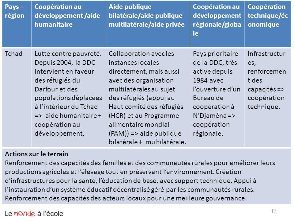 17 Pays – région Coopération au développement /aide humanitaire Aide publique bilatérale/aide publique multilatérale/aide privée Coopération au dévelo