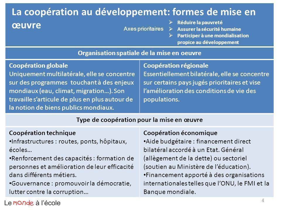4 La coopération au développement: formes de mise en œuvre Organisation spatiale de la mise en oeuvre Coopération globale Uniquement multilatérale, el