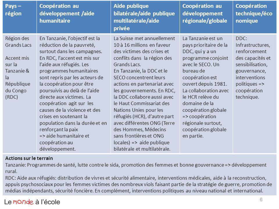 17 Pays – région Coopération au développement /aide humanitaire Aide publique bilatérale/aide publique multilatérale/aide privée Coopération au développement régionale/globa le Coopération technique/éc onomique TchadLutte contre pauvreté.