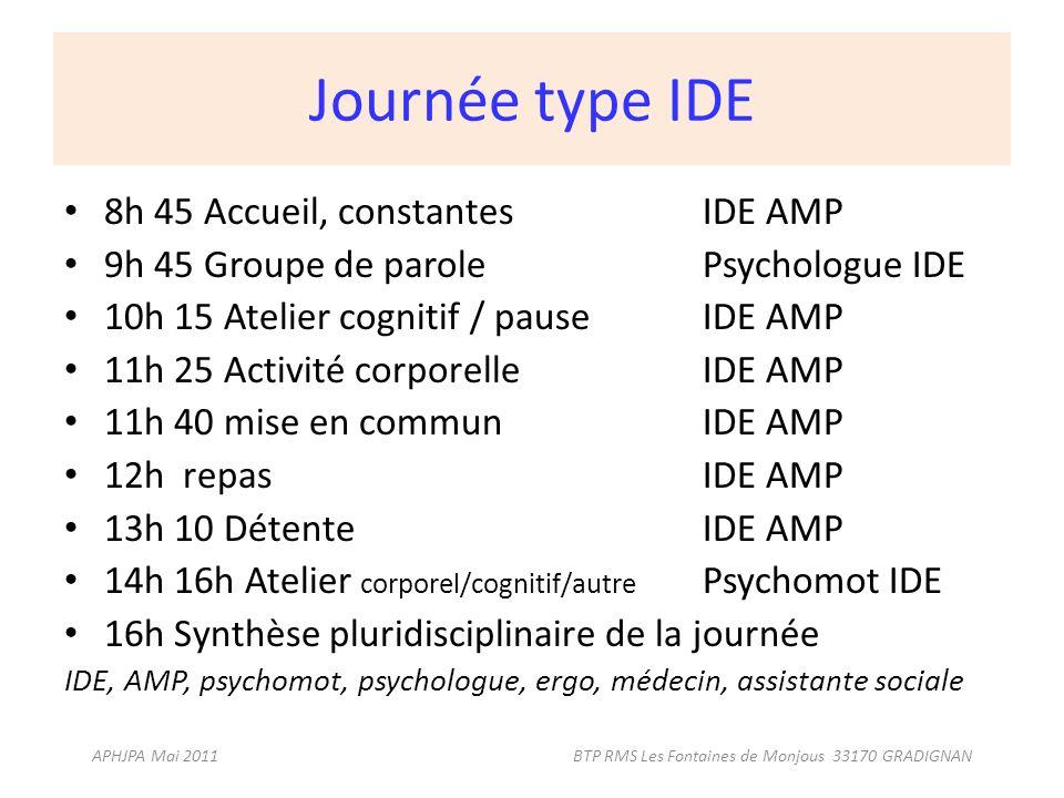 Journée type IDE 8h 45 Accueil, constantesIDE AMP 9h 45 Groupe de parolePsychologue IDE 10h 15 Atelier cognitif / pauseIDE AMP 11h 25 Activité corpore