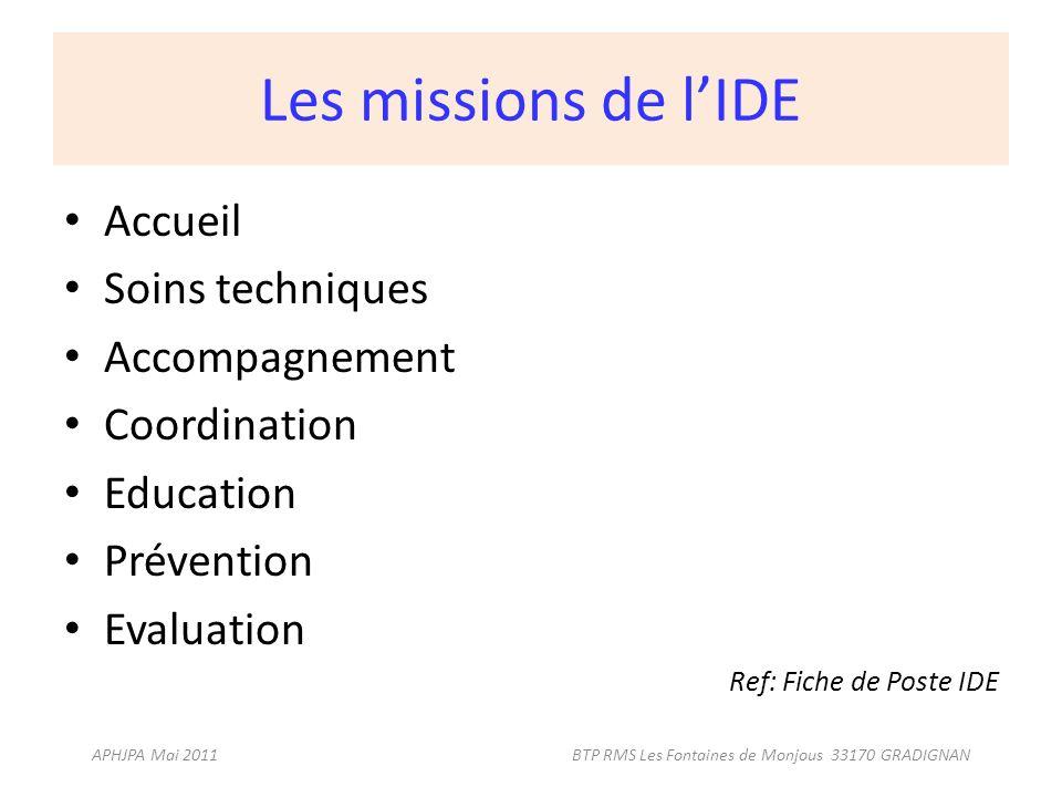 Les missions de lIDE Accueil Soins techniques Accompagnement Coordination Education Prévention Evaluation Ref: Fiche de Poste IDE APHJPA Mai 2011 BTP