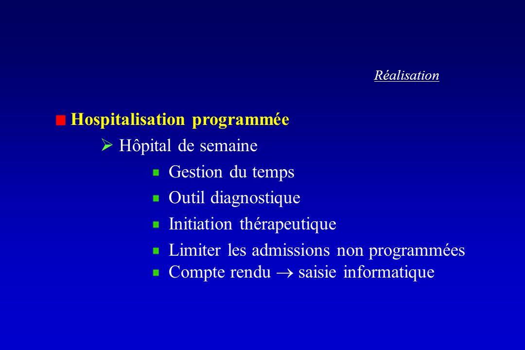 Réalisation Hospitalisation programmée Hôpital de semaine Gestion du temps Outil diagnostique Initiation thérapeutique Limiter les admissions non prog