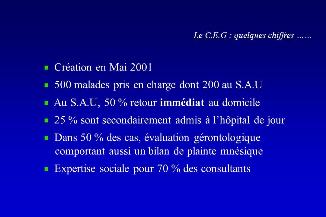 Le C.E.G : quelques chiffres …… Création en Mai 2001 500 malades pris en charge dont 200 au S.A.U Au S.A.U, 50 % retour immédiat au domicile 25 % sont
