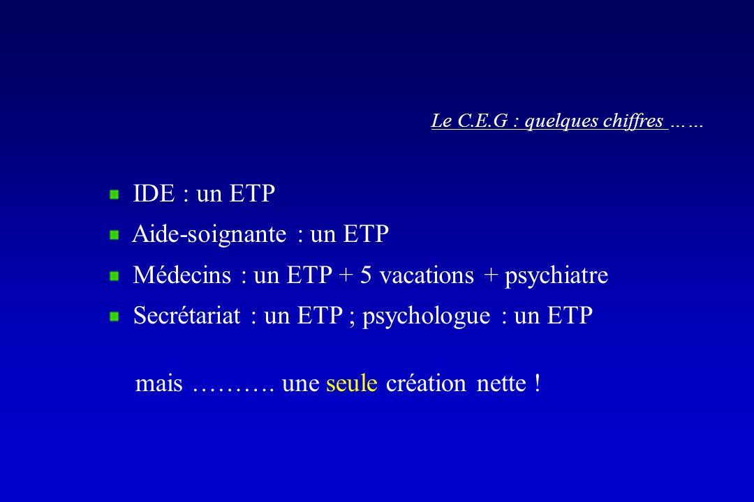 IDE : un ETP Aide-soignante : un ETP Médecins : un ETP + 5 vacations + psychiatre Secrétariat : un ETP ; psychologue : un ETP Le C.E.G : quelques chif
