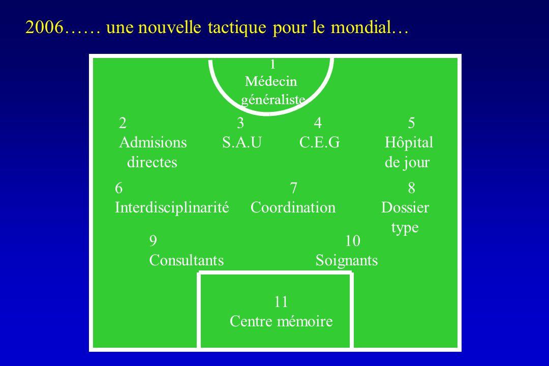 2006…… une nouvelle tactique pour le mondial… 1 Médecin généraliste 2 34 5 Admisions S.A.U C.E.G Hôpital directes de jour 6 78 Interdisciplinarité Coo