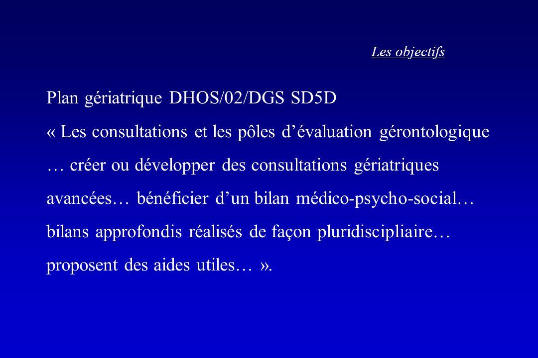Les objectifs Plan gériatrique DHOS/02/DGS SD5D « Les consultations et les pôles dévaluation gérontologique … créer ou développer des consultations gé