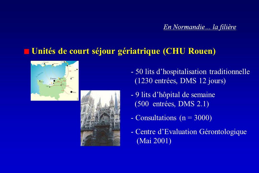 En Normandie… la filière Unités de court séjour gériatrique (CHU Rouen) - 50 lits dhospitalisation traditionnelle (1230 entrées, DMS 12 jours) - 9 lits dhôpital de semaine (500 entrées, DMS 2.1) - Consultations (n = 3000) - Centre dEvaluation Gérontologique (Mai 2001)