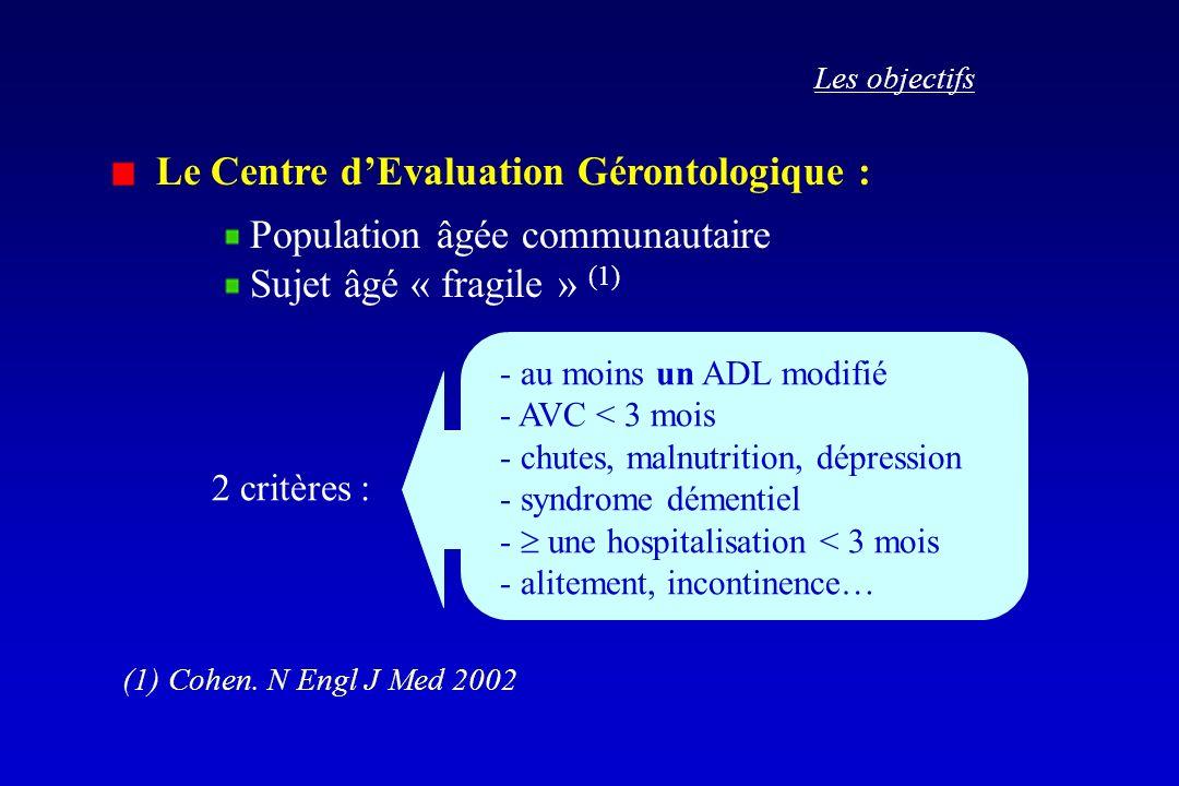 - au moins un ADL modifié - AVC < 3 mois - chutes, malnutrition, dépression - syndrome démentiel - une hospitalisation < 3 mois - alitement, incontine