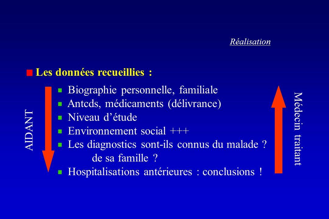 Réalisation Les données recueillies : Biographie personnelle, familiale Antcds, médicaments (délivrance) Niveau détude Environnement social +++ Les diagnostics sont-ils connus du malade .