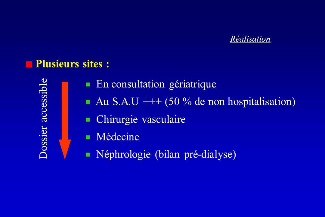 Réalisation Plusieurs sites : En consultation gériatrique Au S.A.U +++ (50 % de non hospitalisation) Chirurgie vasculaire Médecine Néphrologie (bilan pré-dialyse) Dossier accessible