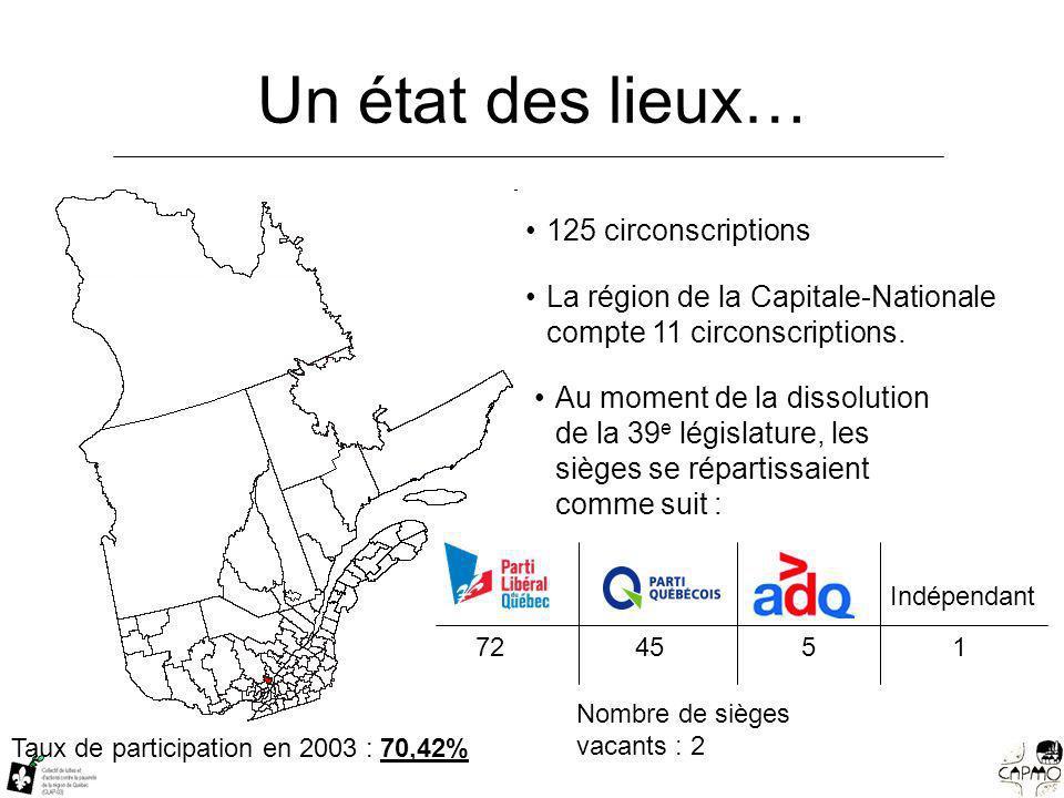 Un état des lieux… 125 circonscriptions La région de la Capitale-Nationale compte 11 circonscriptions.