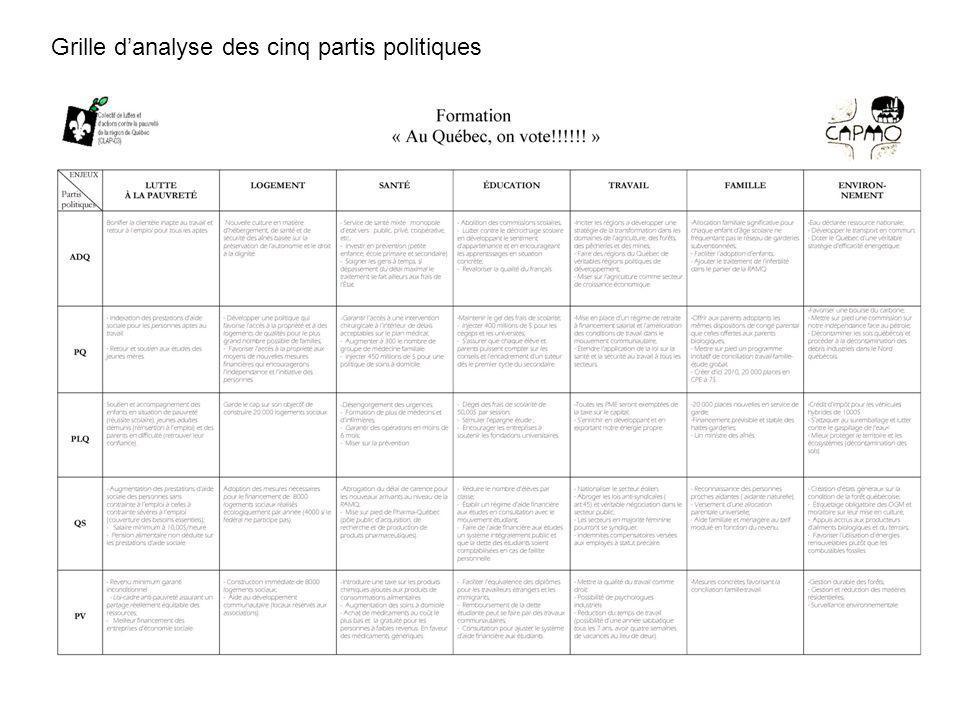 Grille danalyse des cinq partis politiques