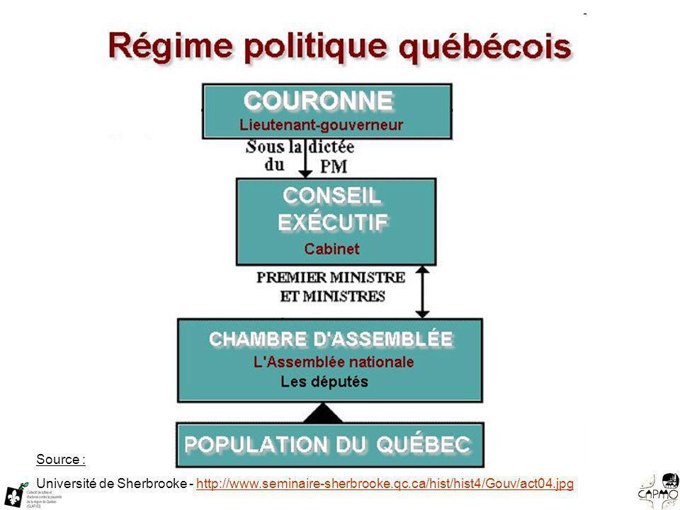 Source : Université de Sherbrooke - http://www.seminaire-sherbrooke.qc.ca/hist/hist4/Gouv/act04.jpghttp://www.seminaire-sherbrooke.qc.ca/hist/hist4/Gouv/act04.jpg