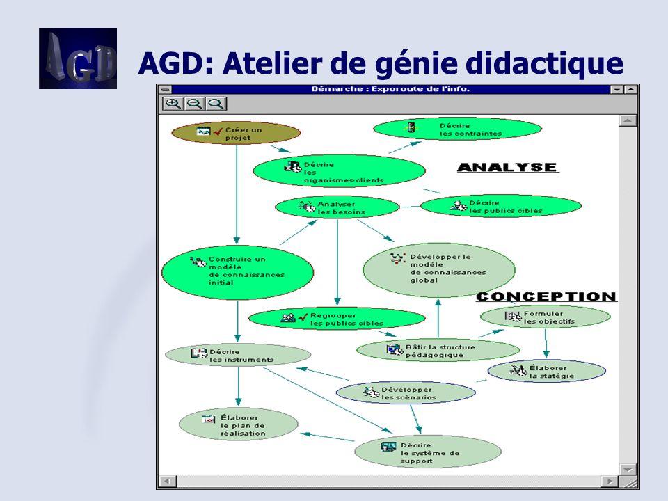 ACFAS 2002 21 AGD: Atelier de génie didactique