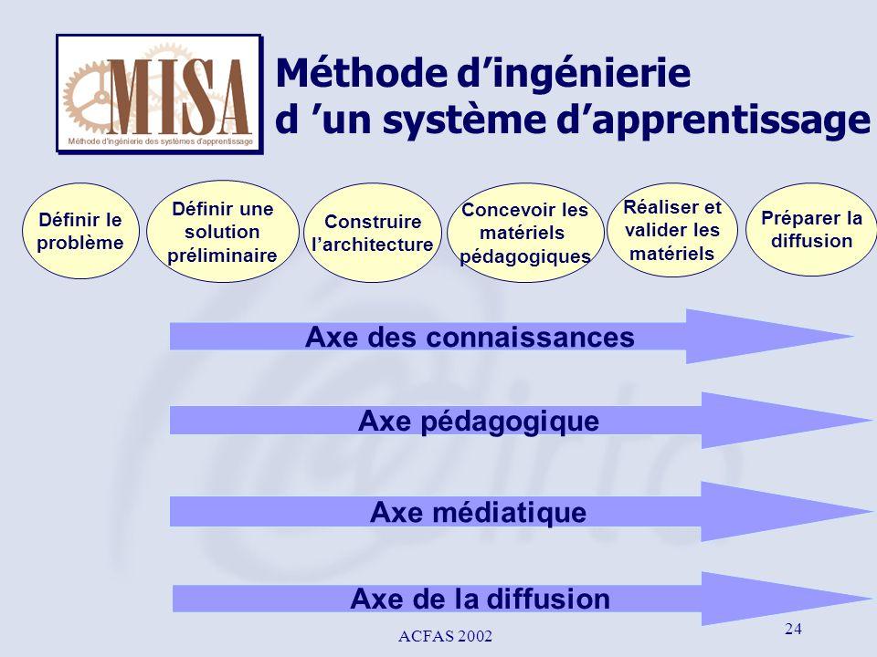 ACFAS 2002 24 Méthode dingénierie d un système dapprentissage Définir le problème Construire larchitecture Réaliser et valider les matériels Définir u
