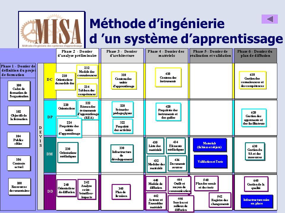 ACFAS 2002 25 Méthode dingénierie d un système dapprentissage