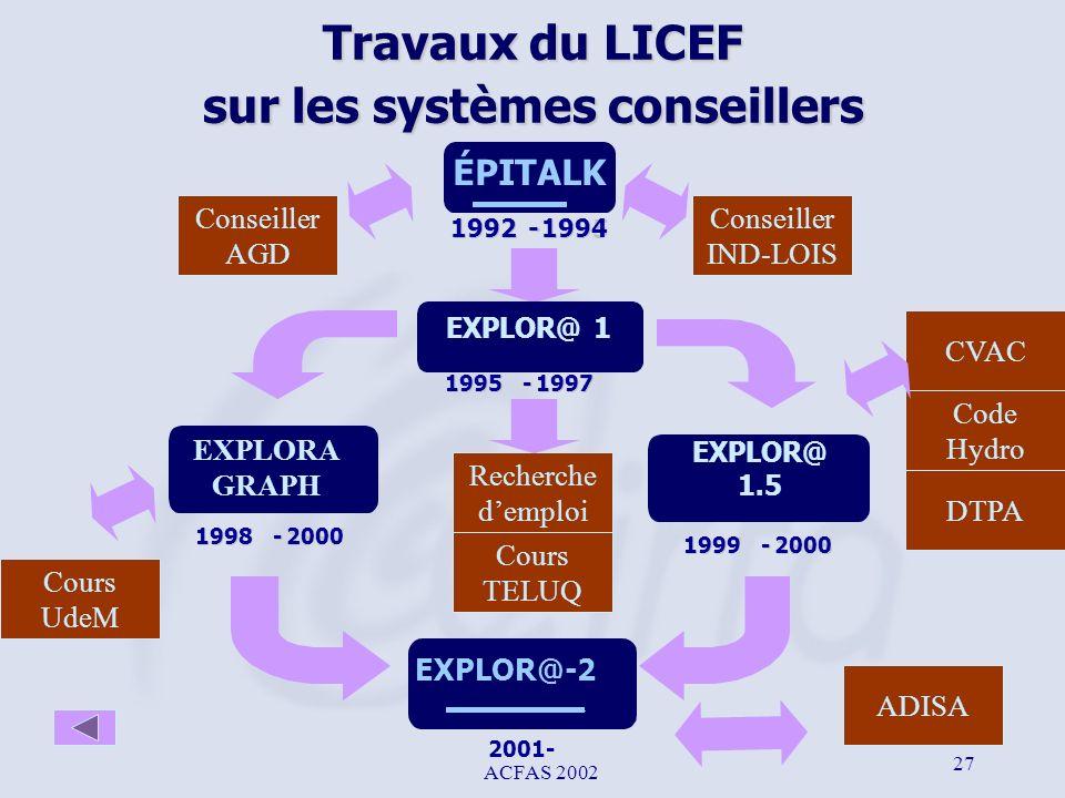 ACFAS 2002 27 Travaux du LICEF sur les systèmes conseillers ÉPITALK 1992 - - 1995 1994 Conseiller AGD Conseiller IND-LOIS EXPLOR@ 1.5 1997 1999 - - 19