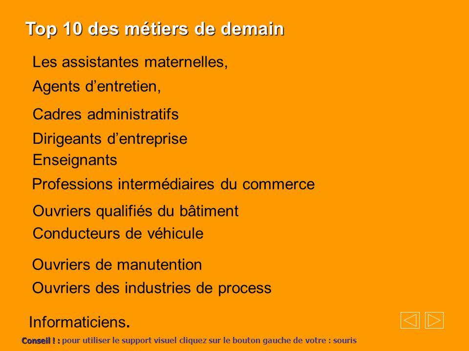 Top 10 des métiers de demain Informaticiens. Les assistantes maternelles, Agents dentretien, Cadres administratifs Dirigeants dentreprise Enseignants