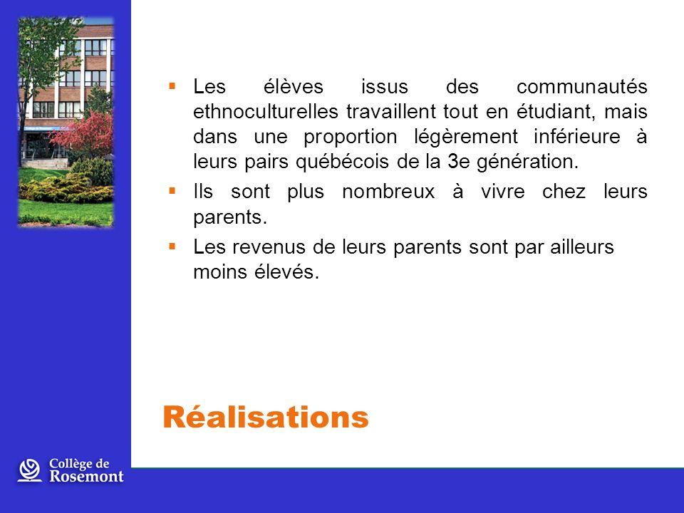 Les élèves issus des communautés ethnoculturelles travaillent tout en étudiant, mais dans une proportion légèrement inférieure à leurs pairs québécois de la 3e génération.
