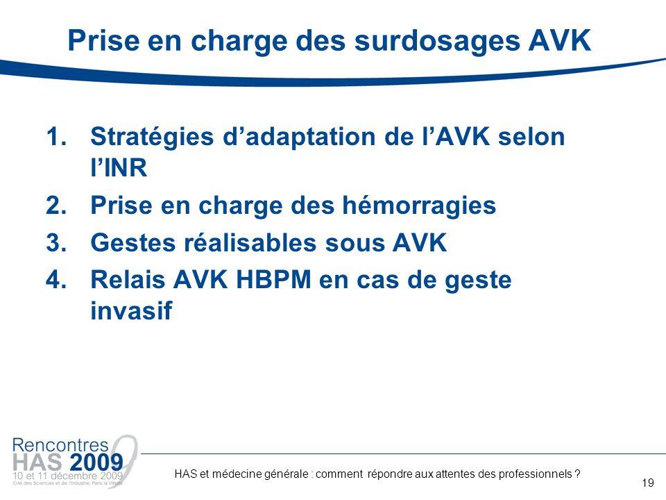 Prise en charge des surdosages AVK 1.Stratégies dadaptation de lAVK selon lINR 2.Prise en charge des hémorragies 3.Gestes réalisables sous AVK 4.Relai