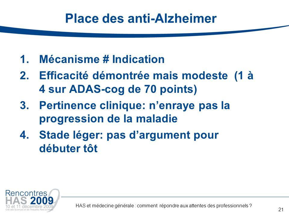 Place des anti-Alzheimer 1.Mécanisme # Indication 2.Efficacité démontrée mais modeste (1 à 4 sur ADAS-cog de 70 points) 3.Pertinence clinique: nenraye