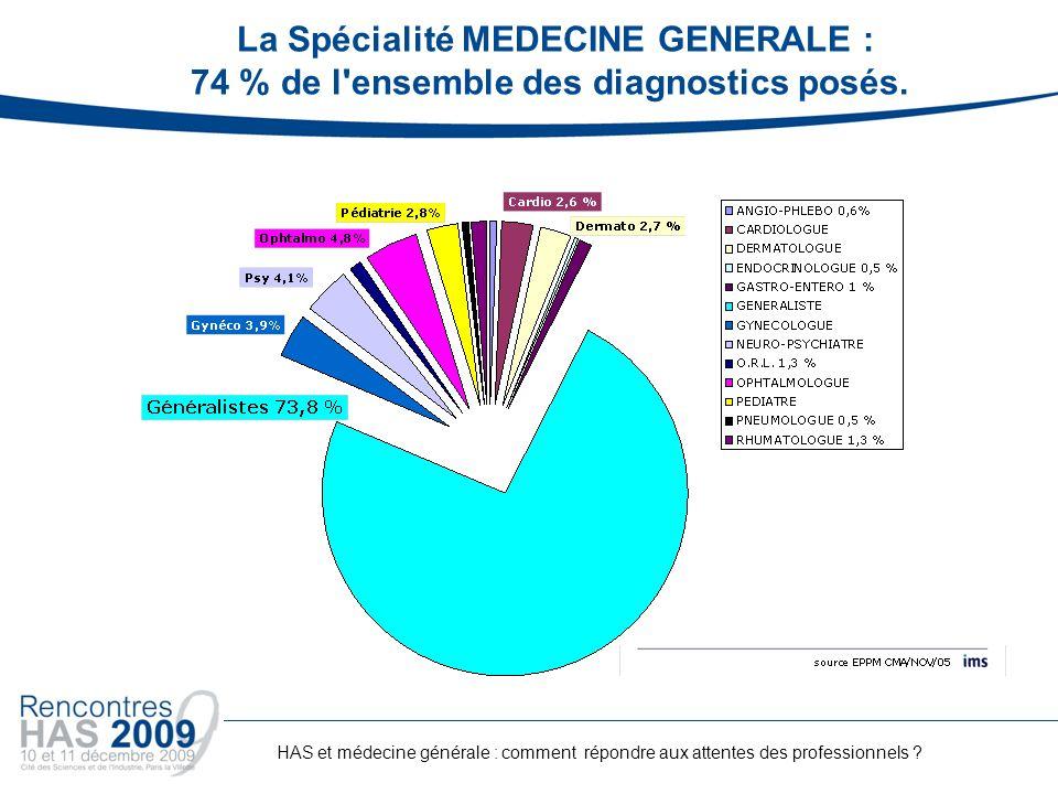La Spécialité MEDECINE GENERALE : 74 % de l'ensemble des diagnostics posés. HAS et médecine générale : comment répondre aux attentes des professionnel