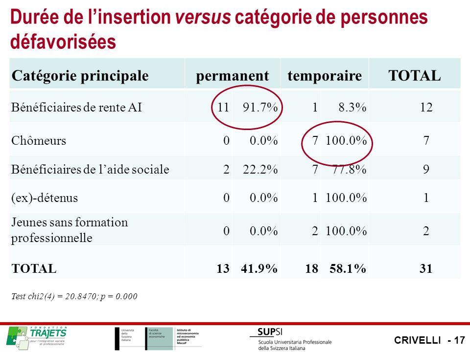 Durée de linsertion versus catégorie de personnes défavorisées Catégorie principalepermanenttemporaireTOTAL Bénéficiaires de rente AI1191.7%18.3%12 Ch