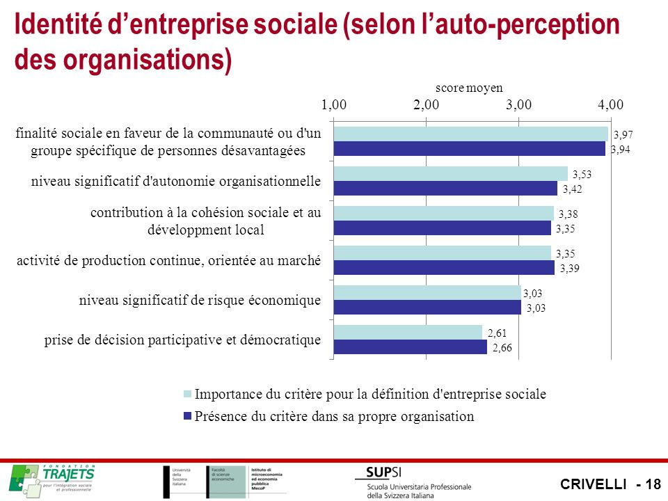 Identité dentreprise sociale (selon lauto-perception des organisations) CRIVELLI - 18
