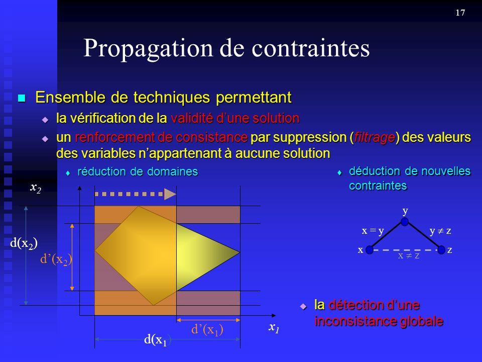 17 Propagation de contraintes Ensemble de techniques permettant Ensemble de techniques permettant la vérification de la validité dune solution la vérification de la validité dune solution un renforcement de consistance par suppression (filtrage) des valeurs des variables nappartenant à aucune solution un renforcement de consistance par suppression (filtrage) des valeurs des variables nappartenant à aucune solution réduction de domaines réduction de domaines déduction de nouvelles contraintes déduction de nouvelles contraintes x z xz y x = y y z d(x 2 ) x1x1 x2x2 d(x 1 ) d(x 2 ) d(x 1 ) la détection dune inconsistance globale la détection dune inconsistance globale