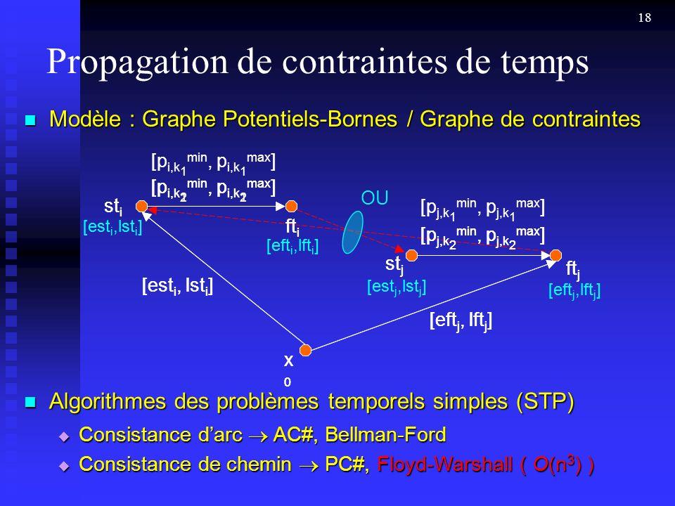 18 Propagation de contraintes de temps Modèle : Graphe Potentiels-Bornes / Graphe de contraintes Modèle : Graphe Potentiels-Bornes / Graphe de contraintes Algorithmes des problèmes temporels simples (STP) Algorithmes des problèmes temporels simples (STP) Consistance darc AC#, Bellman-Ford Consistance darc AC#, Bellman-Ford Consistance de chemin PC#, Floyd-Warshall ( O(n 3 ) ) Consistance de chemin PC#, Floyd-Warshall ( O(n 3 ) ) x0x0 [p j,k 2 min, p j,k 2 max ] [p j,k 1 min, p j,k 1 max ] [p i,k 2 min, p i,k 2 max ] [p i,k 1 min, p i,k 1 max ] st i [est i,lst i ] ft i [eft i,lft i ] st j [est j,lst j ] ft j [eft j,lft j ] [est i, lst i ] [eft j, lft j ] OU x0x0 [p j,k 2 min, p j,k 2 max ] [p i,k 1 min, p i,k 1 max ] st i [est i,lst i ] ft i [eft i,lft i ] st j [est j,lst j ] ft j [eft j,lft j ] [est i, lst i ] [eft j, lft j ]