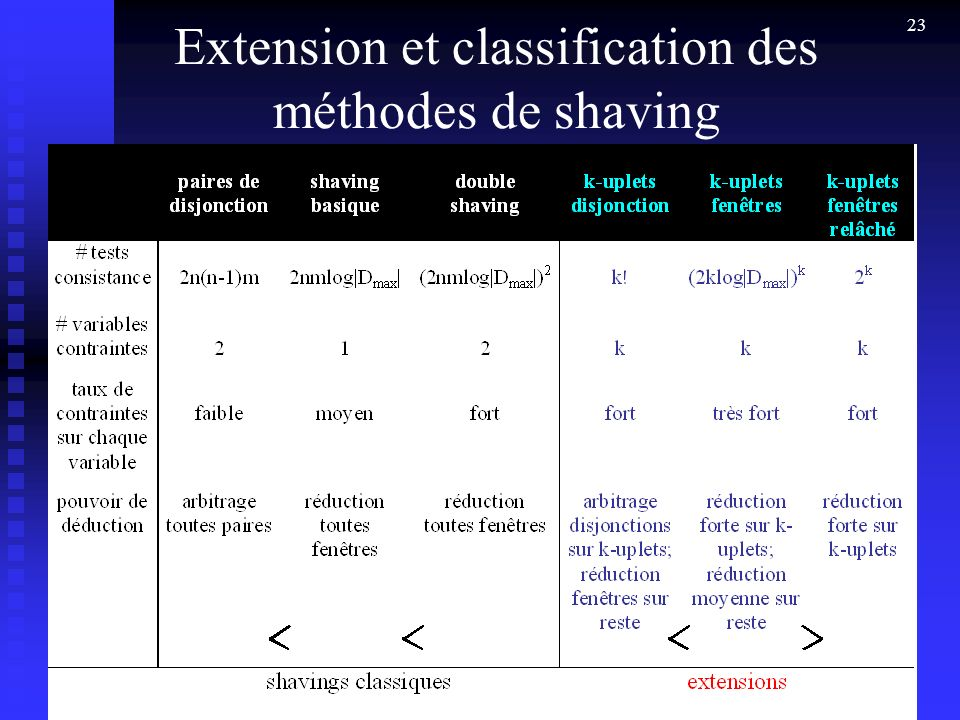 23 Extension et classification des méthodes de shaving