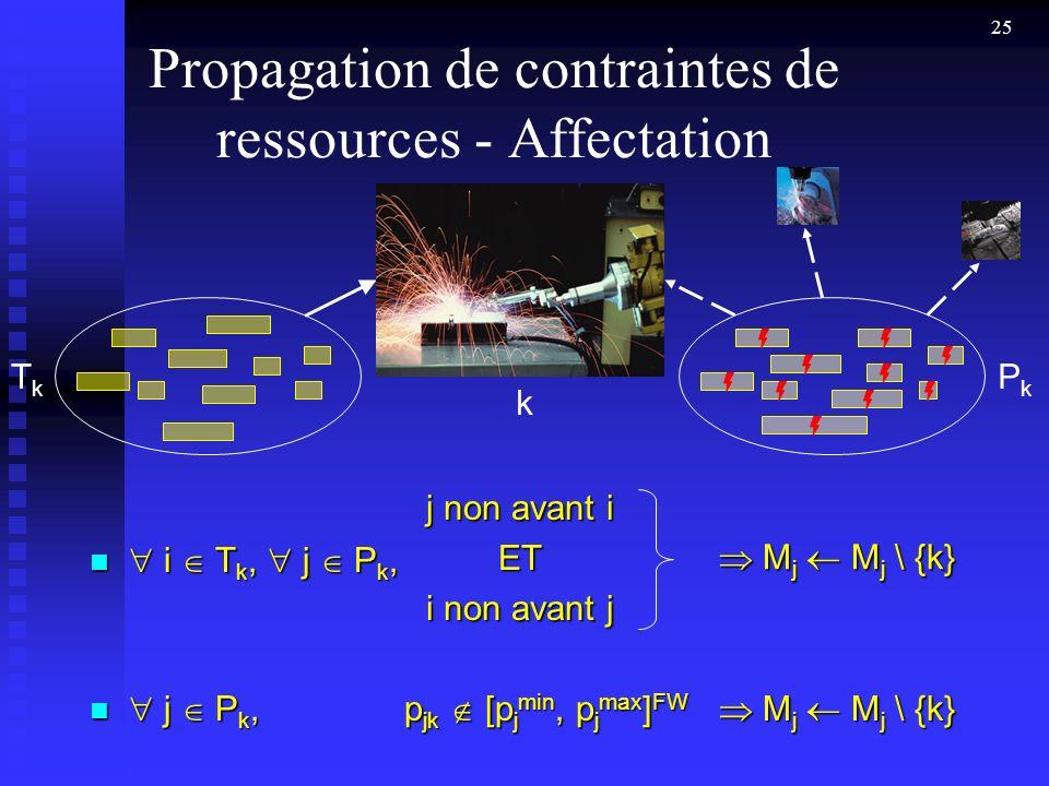 25 Propagation de contraintes de ressources - Affectation i T k, j P k, i T k, j P k, PkPk TkTk M j M j \ {k} M j M j \ {k} j non avant i ET i non avant j k j P k, j P k, M j M j \ {k} M j M j \ {k} p jk [p j min, p j max ] FW