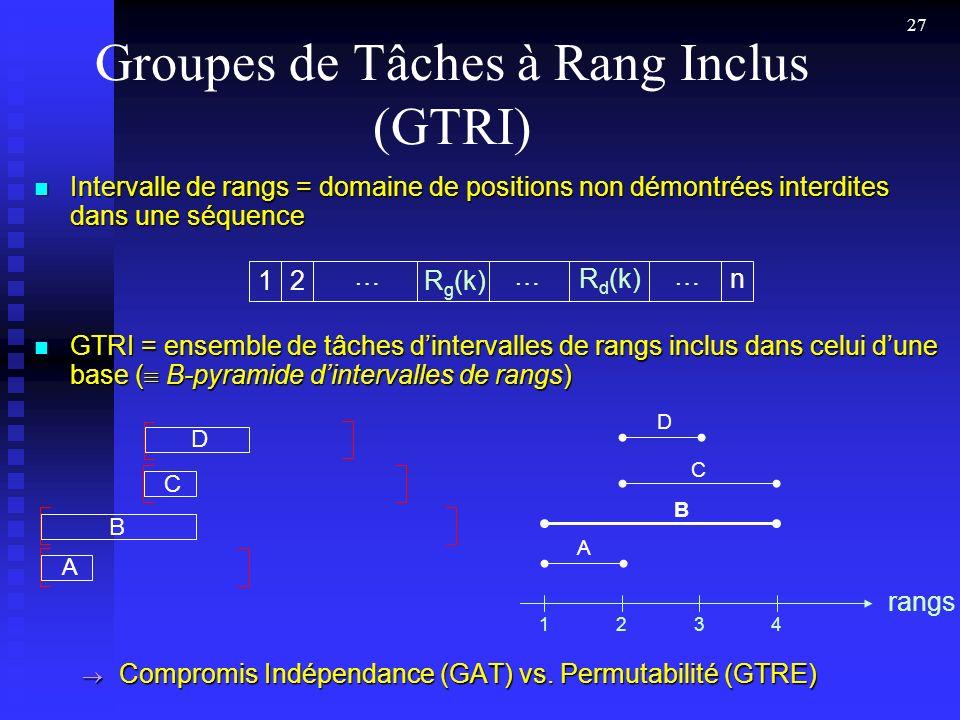 27 Groupes de Tâches à Rang Inclus (GTRI) Intervalle de rangs = domaine de positions non démontrées interdites dans une séquence Intervalle de rangs = domaine de positions non démontrées interdites dans une séquence GTRI = ensemble de tâches dintervalles de rangs inclus dans celui dune base ( B-pyramide dintervalles de rangs) GTRI = ensemble de tâches dintervalles de rangs inclus dans celui dune base ( B-pyramide dintervalles de rangs) Compromis Indépendance (GAT) vs.
