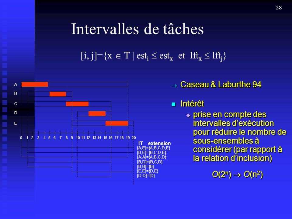 28 Intervalles de tâches IT extension [A,E]={A,B,C,D,E} [B,E]={B,C,D,E} [A,A]={A,B,C,D} [B,D]={B,C,D} [B,B]={B} [E,E]={D,E} [D,D]={D} A B C D E Caseau & Laburthe 94 Caseau & Laburthe 94 Intérêt Intérêt prise en compte des intervalles dexécution pour réduire le nombre de sous-ensembles à considérer (par rapport à la relation dinclusion) prise en compte des intervalles dexécution pour réduire le nombre de sous-ensembles à considérer (par rapport à la relation dinclusion) O(2 n ) O(n 2 ) [i, j]={x T | est i est x et lft x lft j } 0 1 2 3 4 5 6 7 8 9 10 11 12 13 14 15 16 17 18 19 20