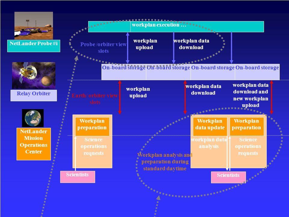 38 Optimisation boucle de programmation pour une mission sur Mars Optimisation boucle de programmation pour une mission sur Mars Optimisation des télécommunications orbiteur/sondes Optimisation des télécommunications orbiteur/sondes Programmation linéaire et génération de colonnes Programmation linéaire et génération de colonnes Développement en Ilog Concert/Cplex Développement en Ilog Concert/Cplex Aide à la décision pour la programmation des expériences Aide à la décision pour la programmation des expériences Propagation des contraintes dénergie électrique et de MdM (raisonnement énergétique) Propagation des contraintes dénergie électrique et de MdM (raisonnement énergétique) NETLANDER These two sub-problems are actually linked by the electrical energy resource of the probes, used both to achieve experiments and to communicate with orbiters.
