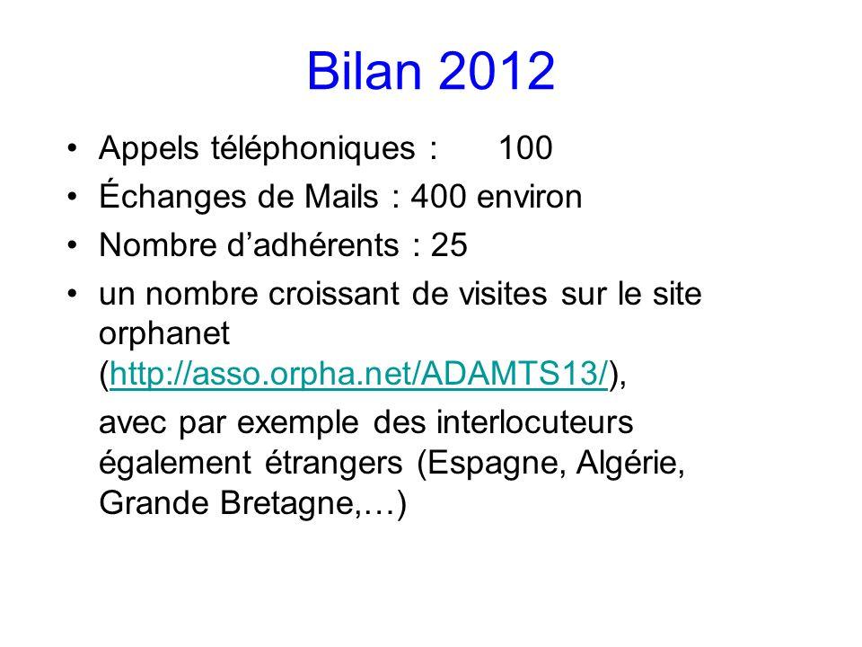 Bilan 2012 Appels téléphoniques :100 Échanges de Mails :400 environ Nombre dadhérents : 25 un nombre croissant de visites sur le site orphanet (http://asso.orpha.net/ADAMTS13/),http://asso.orpha.net/ADAMTS13/ avec par exemple des interlocuteurs également étrangers (Espagne, Algérie, Grande Bretagne,…)