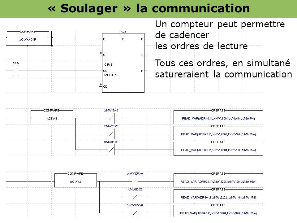 Un compteur peut permettre de cadencer les ordres de lecture Tous ces ordres, en simultané satureraient la communication « Soulager » la communication