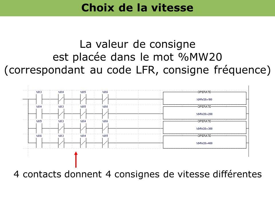La valeur de consigne est placée dans le mot %MW20 (correspondant au code LFR, consigne fréquence) 4 contacts donnent 4 consignes de vitesse différent