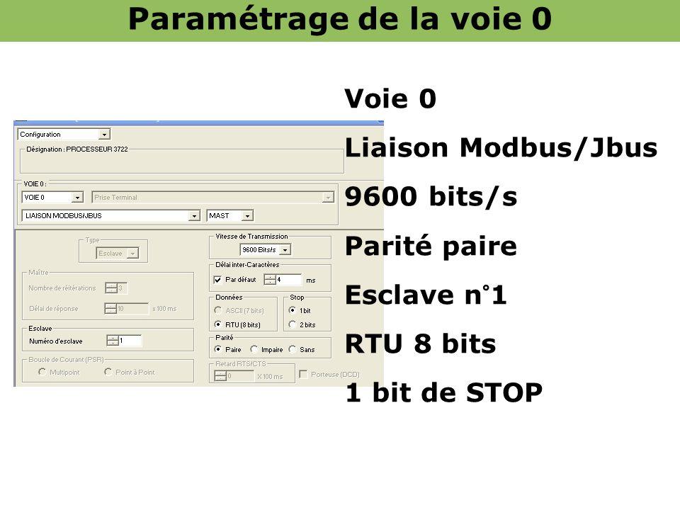 Voie 0 Liaison Modbus/Jbus 9600 bits/s Parité paire Esclave n°1 RTU 8 bits 1 bit de STOP Paramétrage de la voie 0