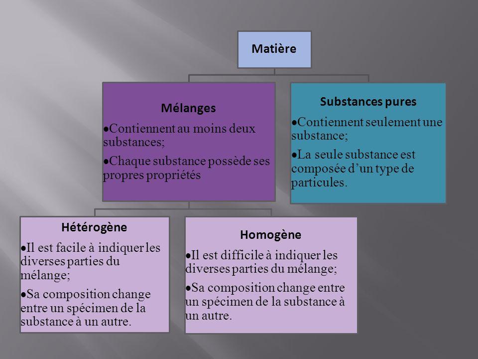 Matière Mélanges Contiennent au moins deux substances; Chaque substance possède ses propres propriétés. Hétérogène Il est facile à indiquer les divers