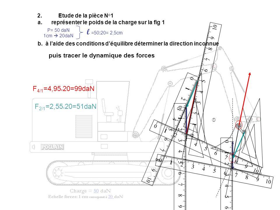 2.Etude de la pièce N°1 a. représenter le poids de la charge sur la fig 1 x b. à laide des conditions déquilibre déterminer la direction inconnue P= 5
