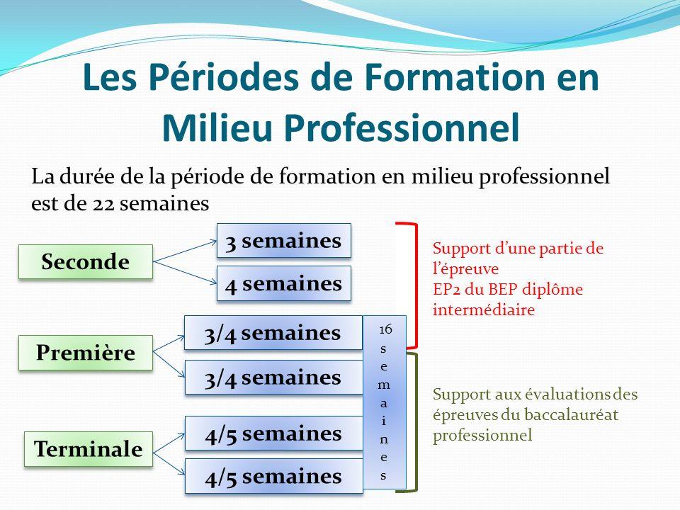Les Périodes de Formation en Milieu Professionnel La durée de la période de formation en milieu professionnel est de 22 semaines Seconde Première Term