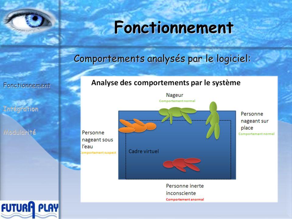 Fonctionnement FonctionnementIntégrationModularité Comportements analysés par le logiciel: