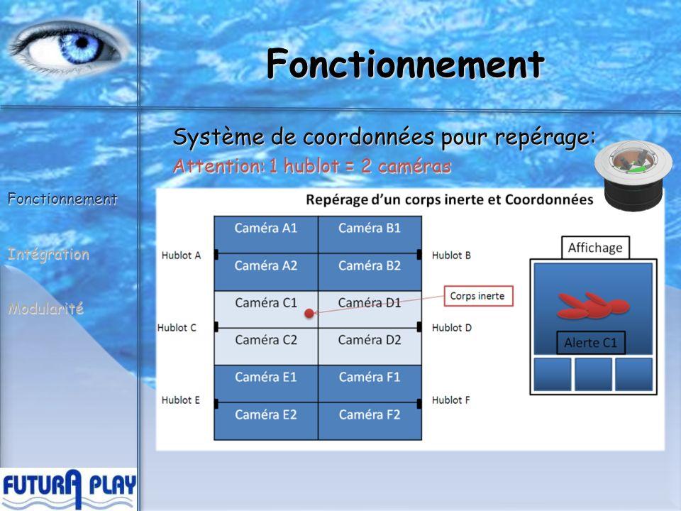Intégration Exemple dintégration des caméras dans un bassin de 25 x 15 m En tout, 6 dispositifs optiques qui vont recouvrir lensemble du bassin FonctionnementIntégrationModularité 123 456